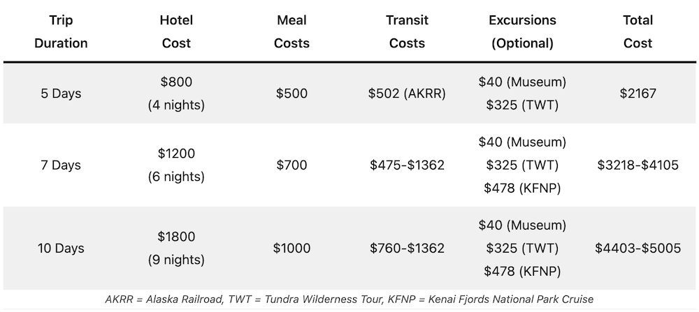 Cost to Visit Alaska Table